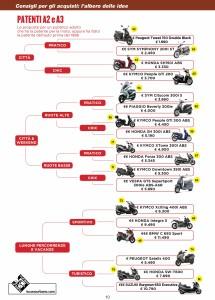 GuidaScooter2016 Albero delle idee patenti A