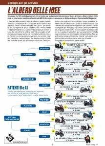 GuidaScooter2016 Albero delle idee patenti B